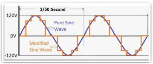 sine_wave_generated_by_pure_sine_wave_inverter_and_motified_sine_wave_inverter