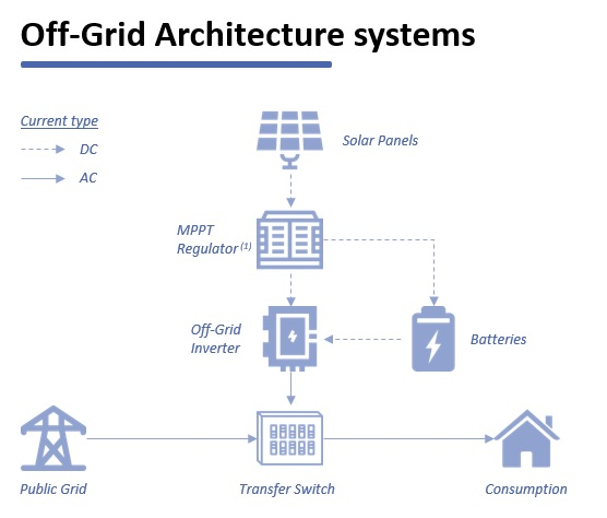 schematic_of_a_solar_installation_using_Off_Grid